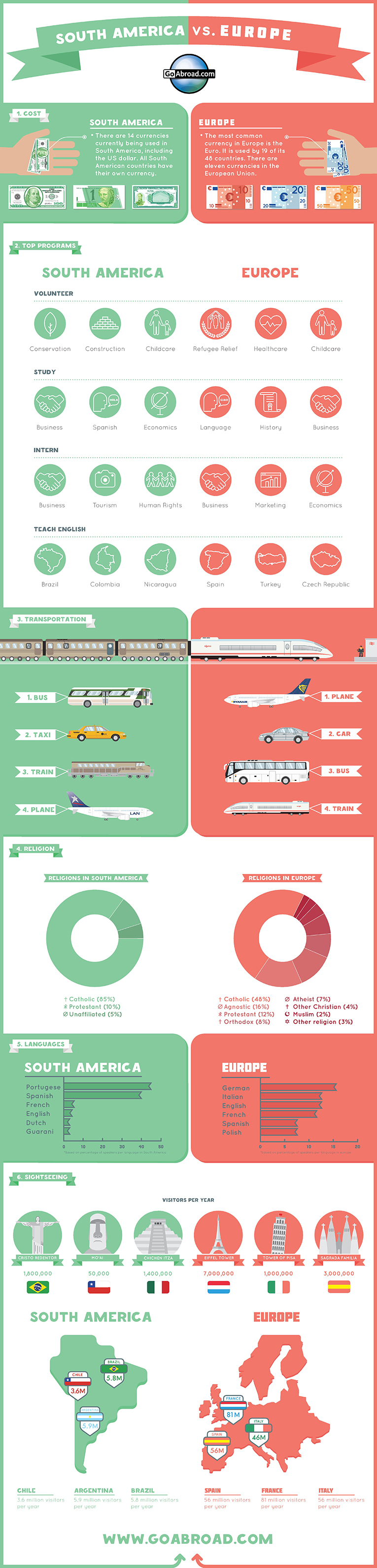 Infographic comparing travel in Europe and South America